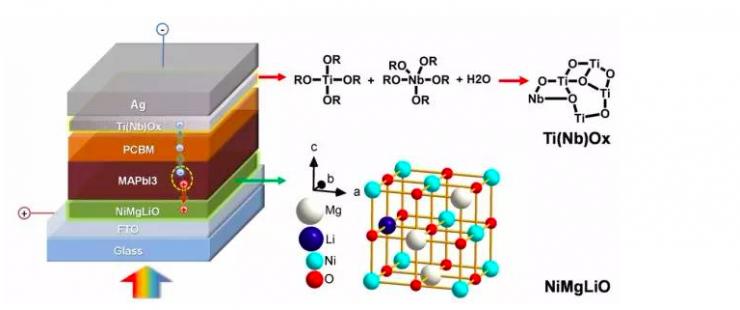 世界最高效大面积钙钛矿太阳能电池是什么2015中国科技新星评选【生活热点】